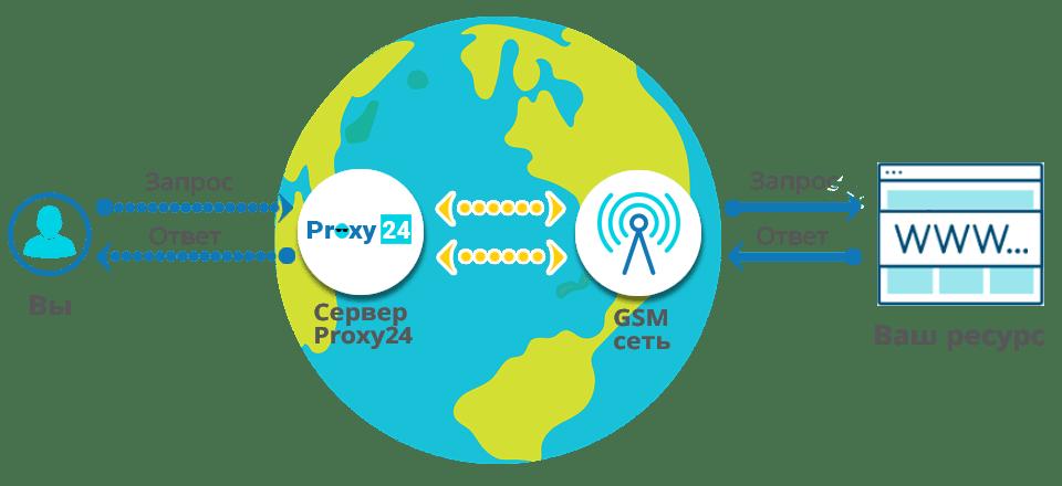 Технология применения мобильных прокси